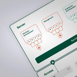 Image for Umsetzung Netzwerk-Zonenkonzept in der Praxis