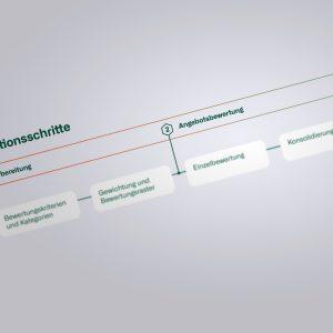 Image for Effizienzgewinn durch Digitalisierung im Evaluations-Prozess